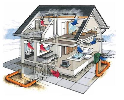 Klimatizacija i ventilacija – osnove